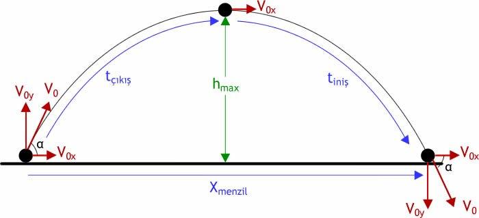 Fizik - 1 Atış Hareketleri Formülleri