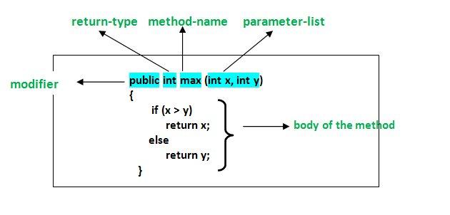 Java Metodları Kullanımı (Alıntı)